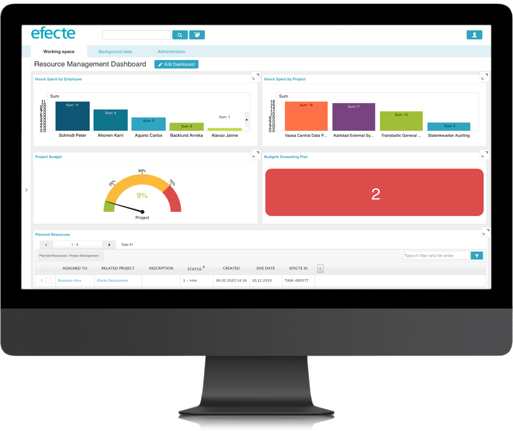 Efecte Project Managment Dashboard