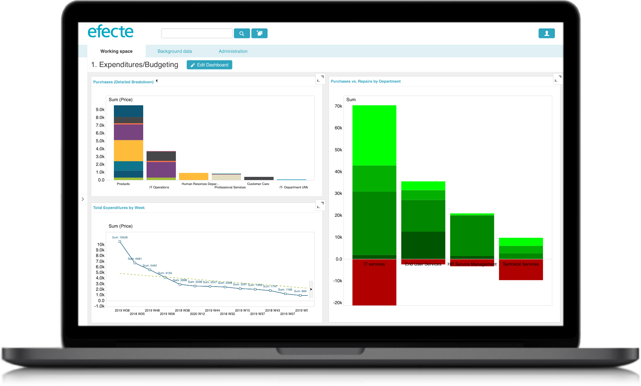 Enterprise Asset Management - Budegting Dashboard