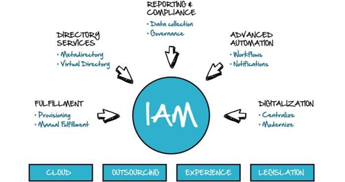 IAM-Diagram