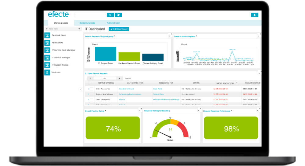ITSM Custom Dashboard 2