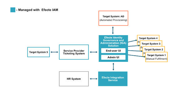 Standard Efecte IAM Architecture