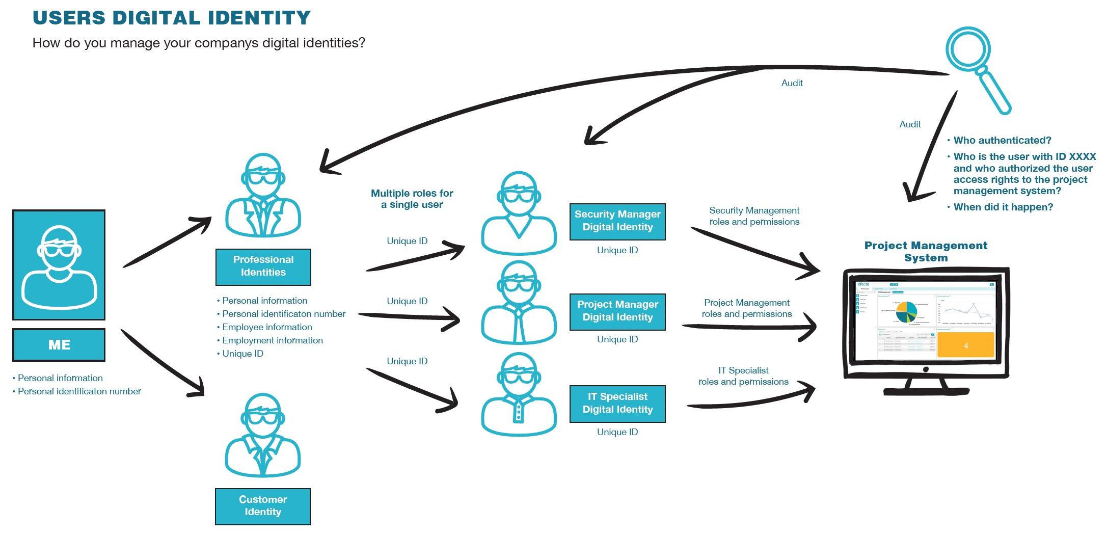 Users Digital Identity