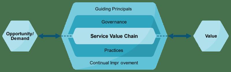ITIL service value