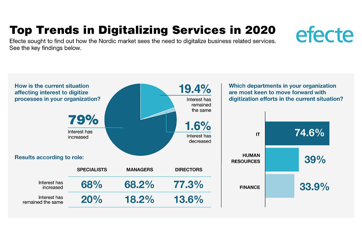 The New Normal - Trends in Digitalization and Automation