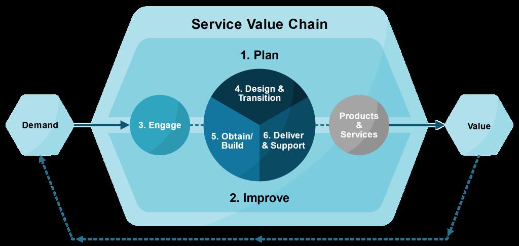 ITSM-ITIL-v4-value-chain