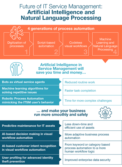 Artificial intelligence and ITSM infograph